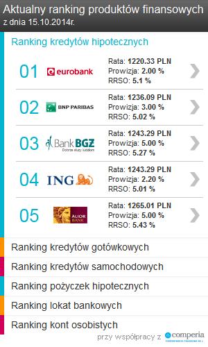 ranking_produktow_finansowych